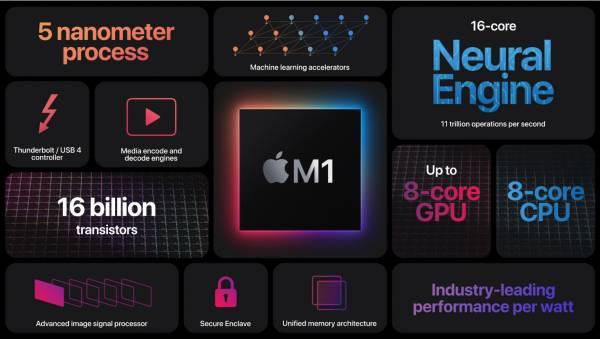 New M1 processors